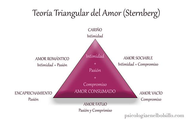 Teoría Amor Sternberg